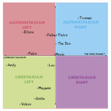 political-chart